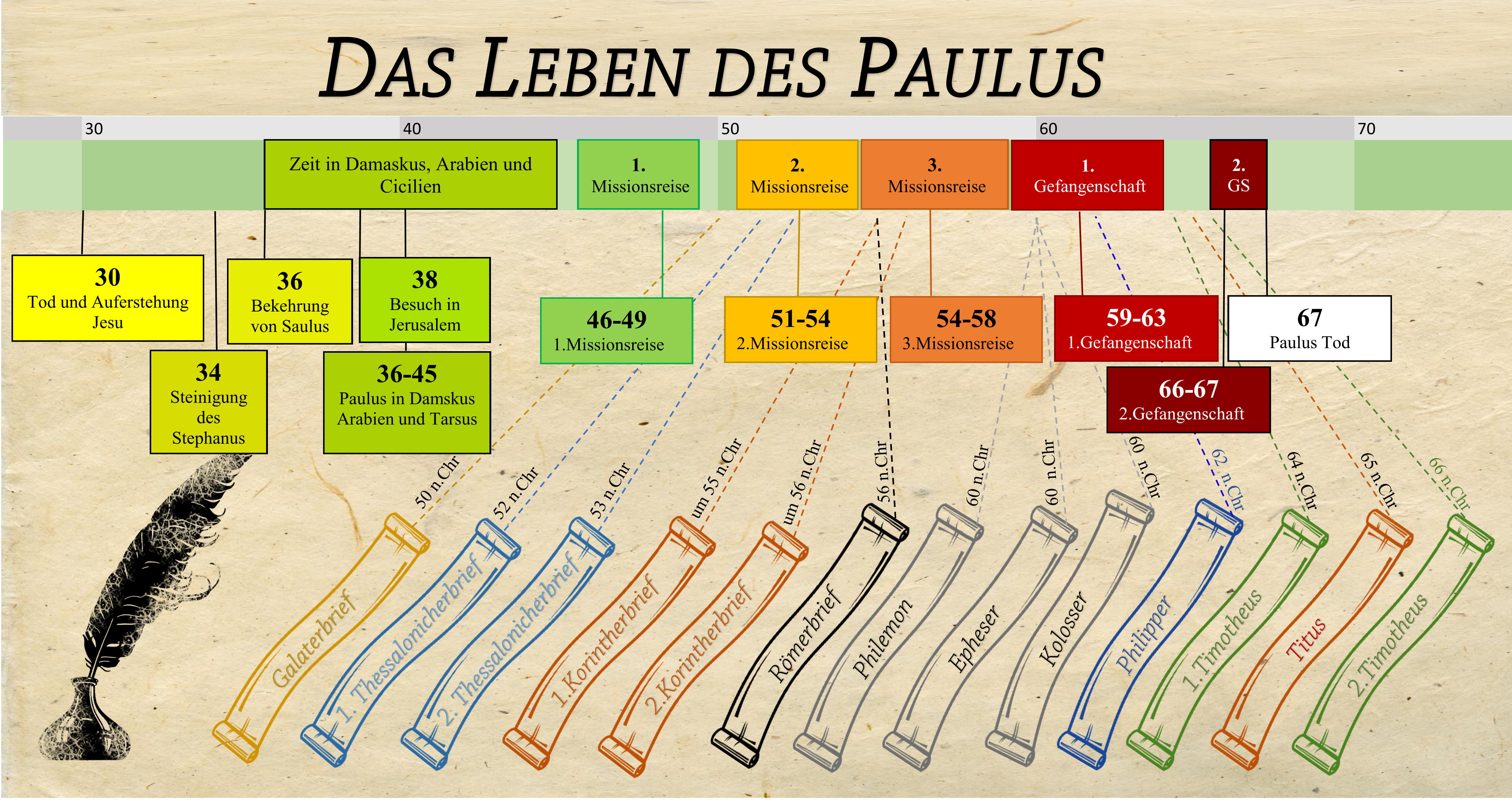 Das Leben Des Paulus Zeitstrahl Gladium Spiritus