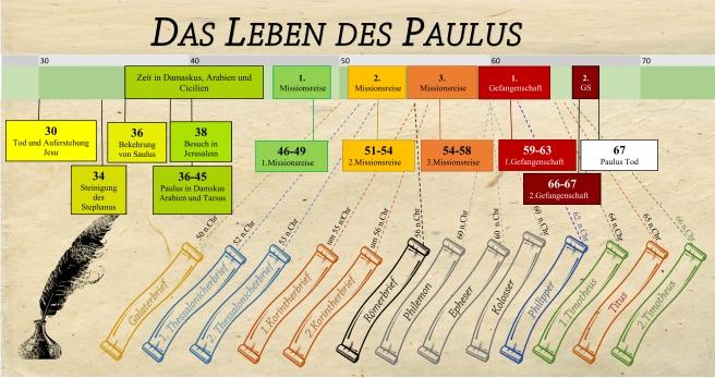 Das Leben des Paulus