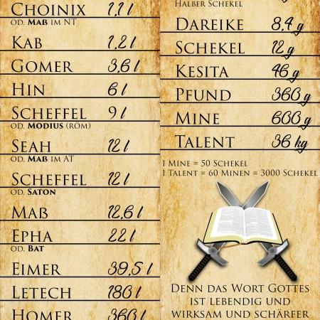 Hohlmaße und Gewichte der Bibel